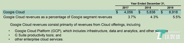 谷歌云2019年实现营业收入89.18亿美元