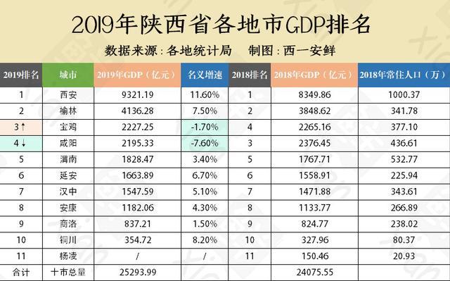 陕西各市gdp排名2019_2019上半年城市GDP排行出炉,你的家乡在第几位(2)