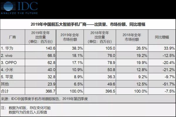 IDC公布2019年国内五大智能手机厂商销售数据:华为遥遥领先