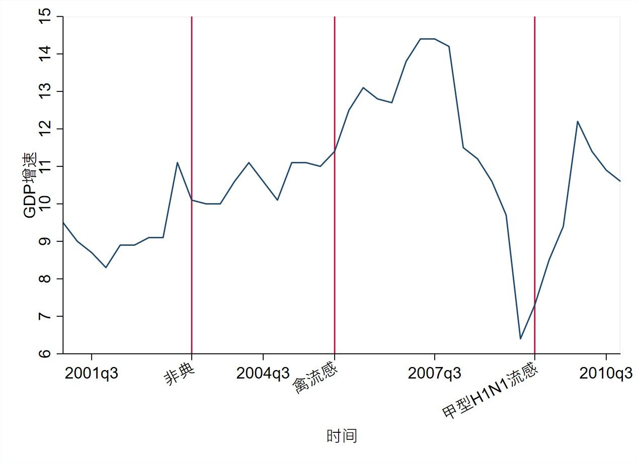 疫情会影响GDP吗_疫情期间gdp变化图