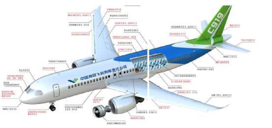 c919大型客机_C929有多重要?全军航空崛起全靠它了,绝不能允许出现任何失败 ...