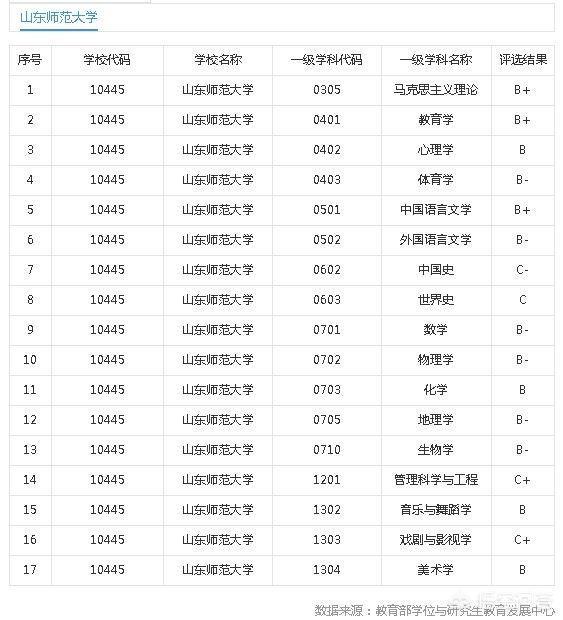 山东师范大学排名_山东师范大学