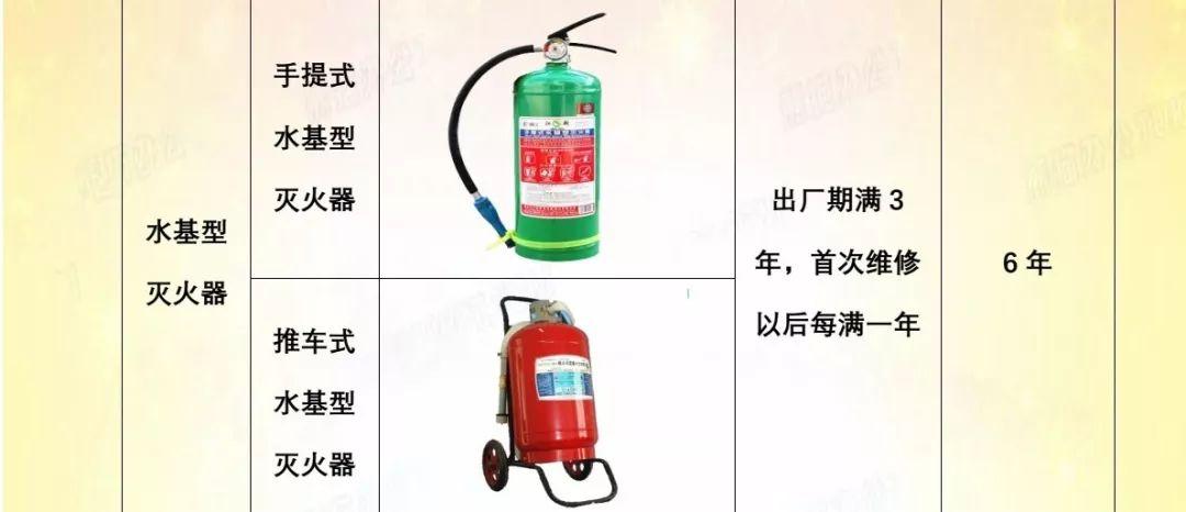 二、干粉灭火器   干粉灭火器是灭火器的一种,按照充装干粉灭火剂的种类可以分为:①普通干粉灭火器;②超细干粉灭火器.