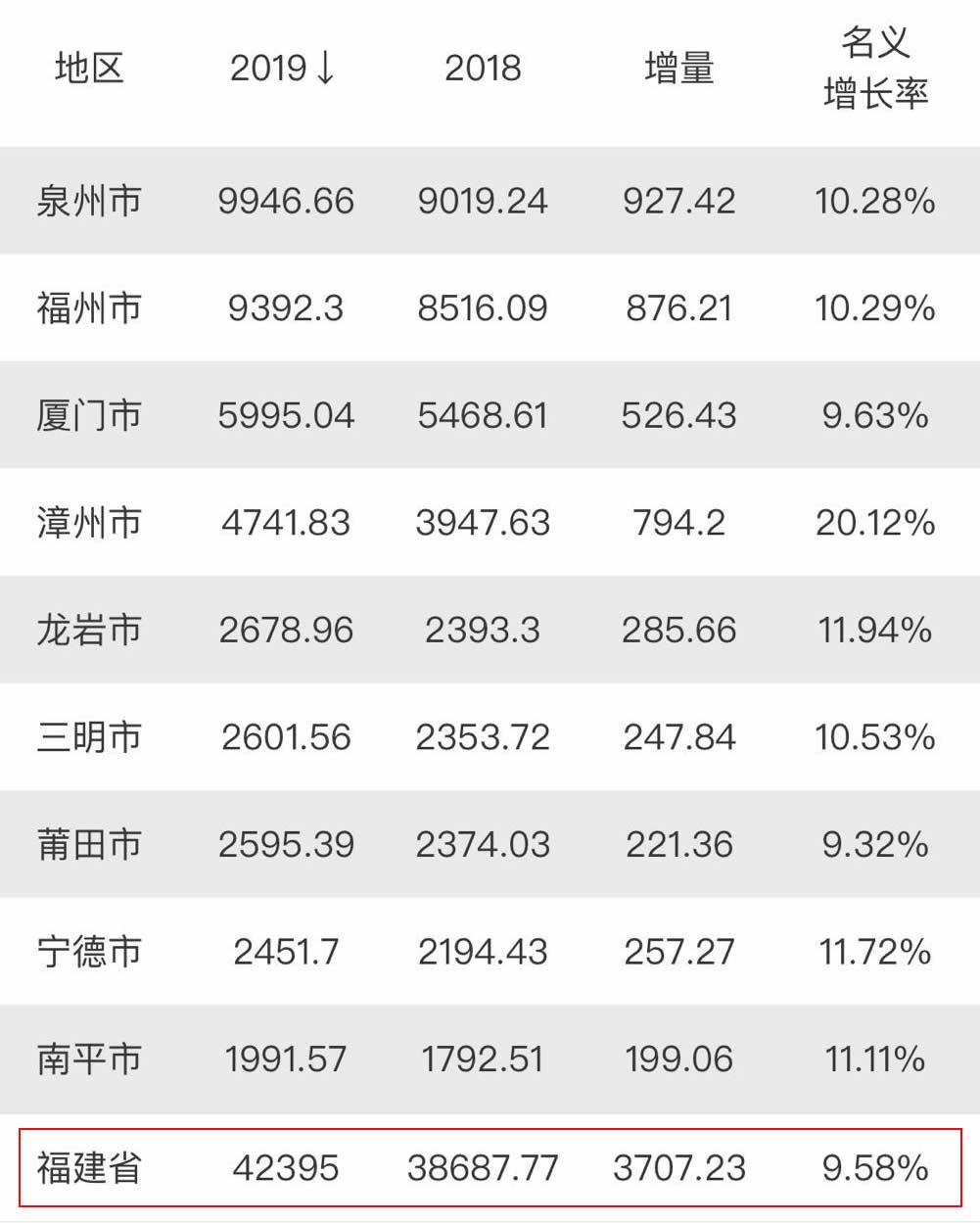 福建泉州厦门gdp排名2019_泉州gdp排名图片