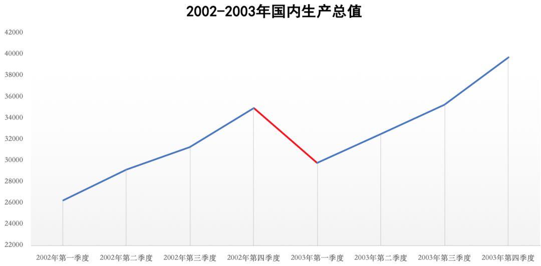 如何提高经济总量增速回升_经济