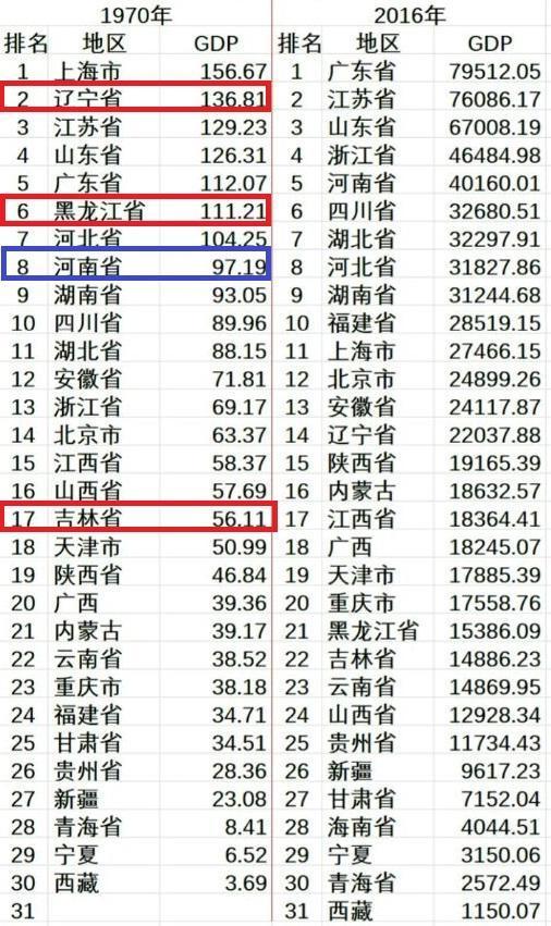 东三省gdp排名前十_31省份上半年GDP数据出炉 青海位列30名