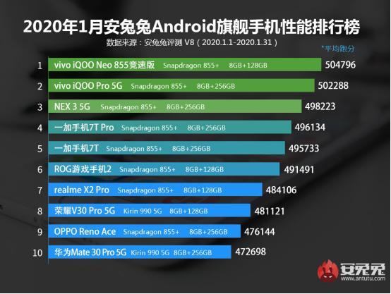 安兔兔公布1月旗舰手机性能排行榜,iQOOPro5G跑分超50万