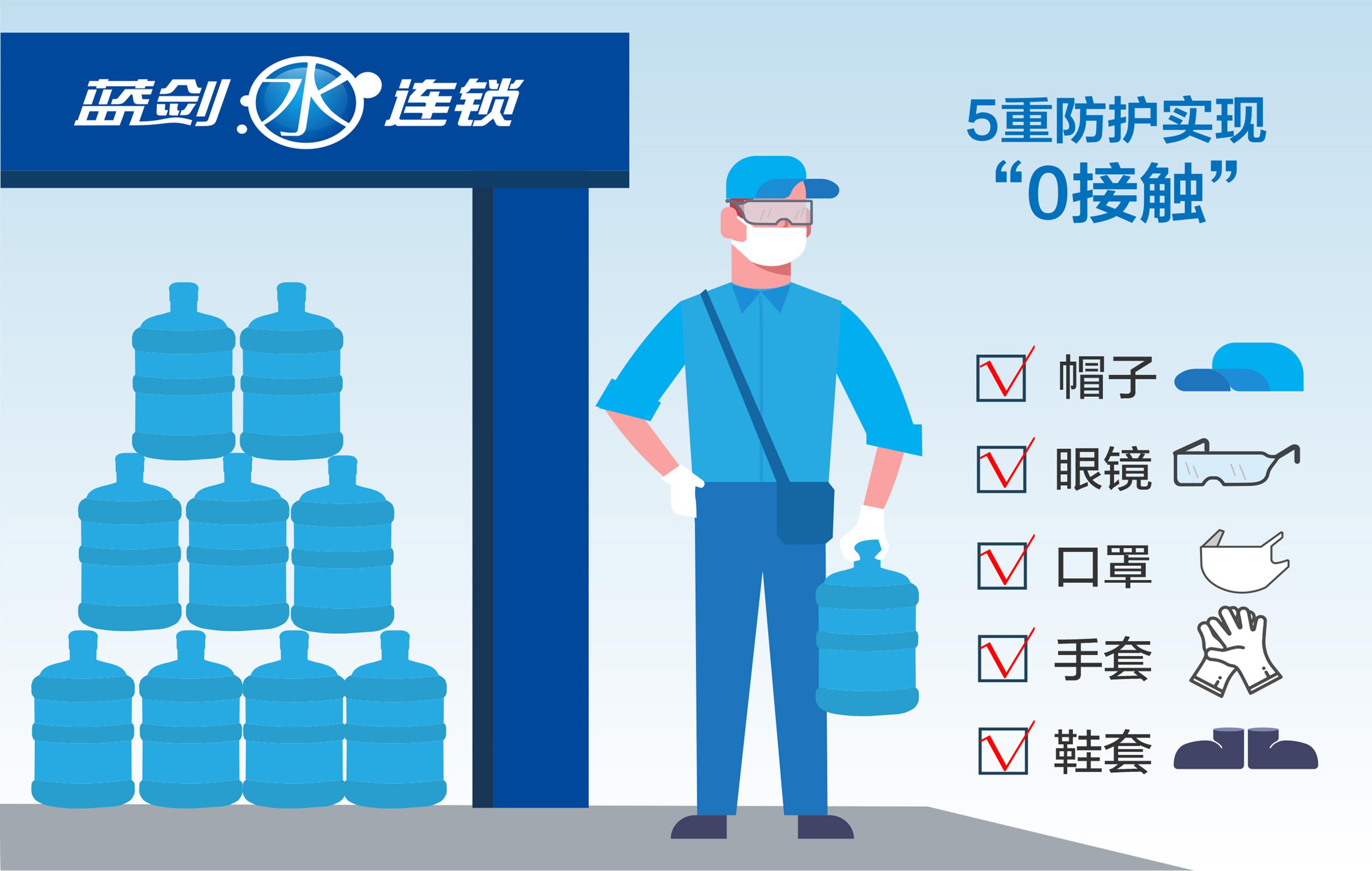 """蓝剑推出""""0接触""""配送桶装水  确保居民饮水健康"""