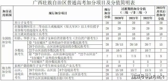 广西普通高考加分调整:保留5项全国性加分项目降低部分项目分值