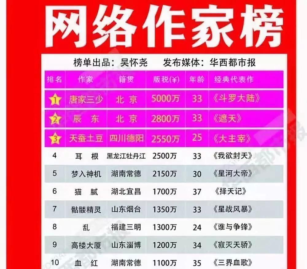 2019收入排行_10月中国手游发行商全球收入排行 腾讯 网易前二,4399游戏第