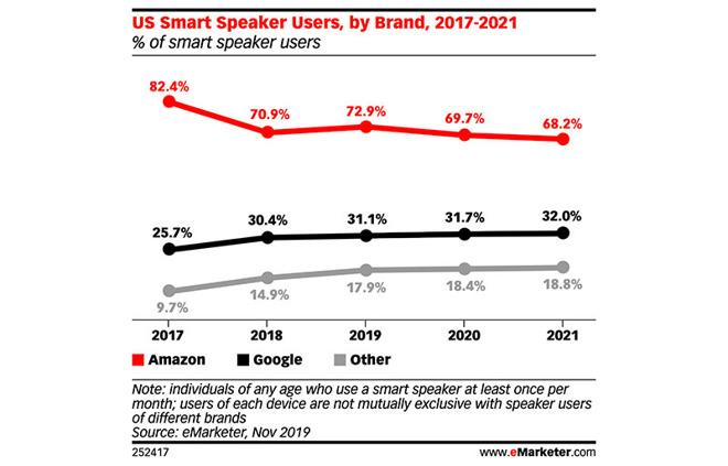 亚马逊智能音箱市场分额正在下降 但仍让苹果可望不可及