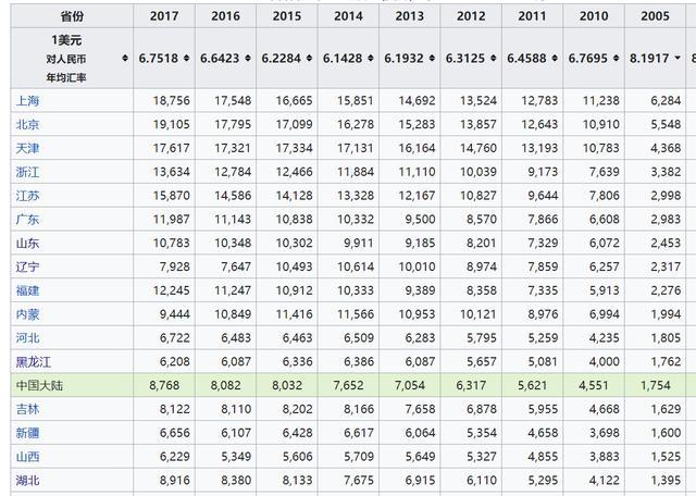 哈密人均gdp_去年新疆人均GDP破4万关口 今年经济总量将突破万亿元
