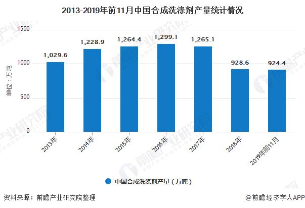 2019年中国合成洗涤剂行业市场现状及发展趋势 将朝着环保化、浓缩化、液体化发展