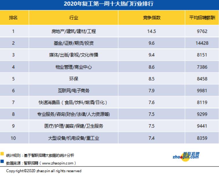 报告|节后第一周求职竞争热度 北京成都沈阳位列前三