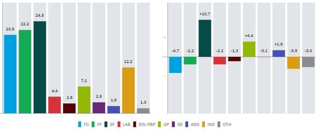 爱尔兰大选结局难料新芬党崛起引发银行股大跌