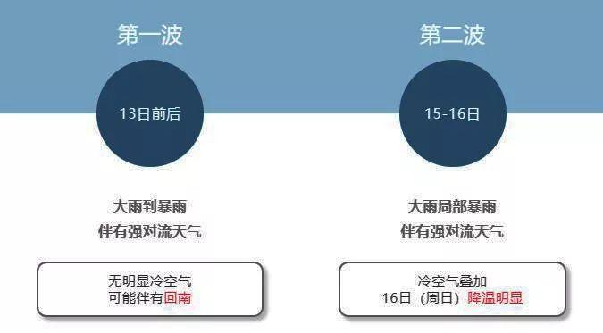 15日夜间起气温急降,+两轮雷暴雨,广东将有一股强冷空气到货