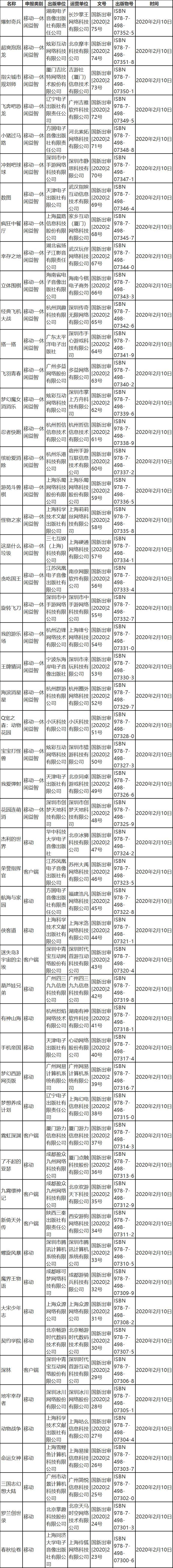 游戏审批工作暂时未受影响:2月新一批53个游戏版号如期而至_九霄
