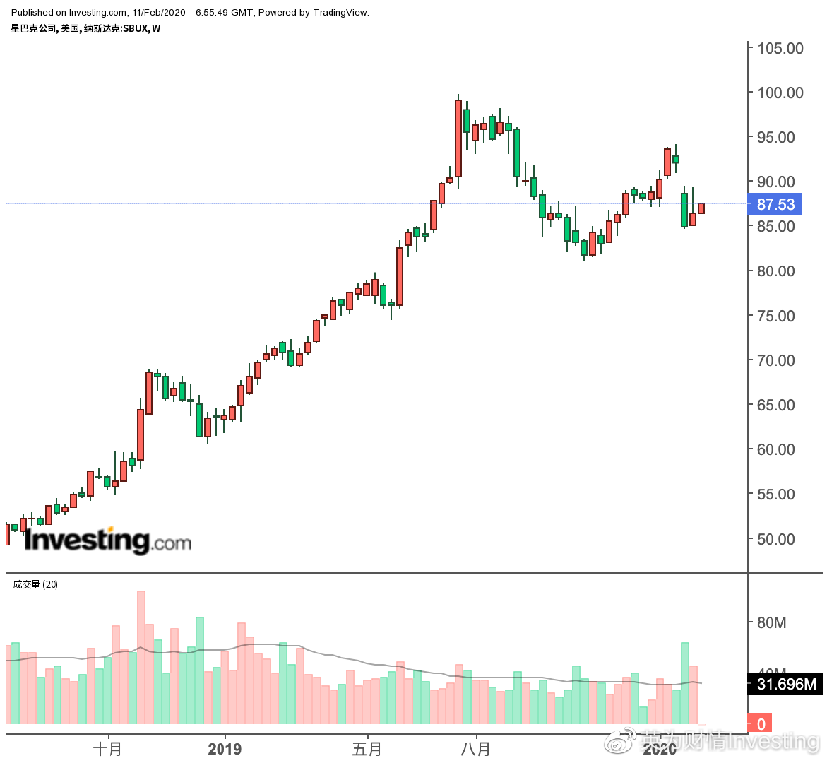 原创             两大利空当前,股价陷入盘整的星巴克还可以买入吗?