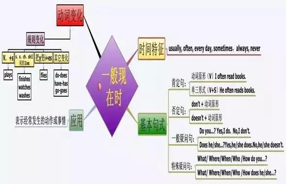中考英语最全复习计划,吃透了,大小考稳拿高分!