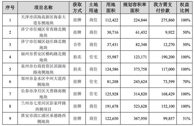 保利地产1月份签约金额235.88亿元,同比下降近三成