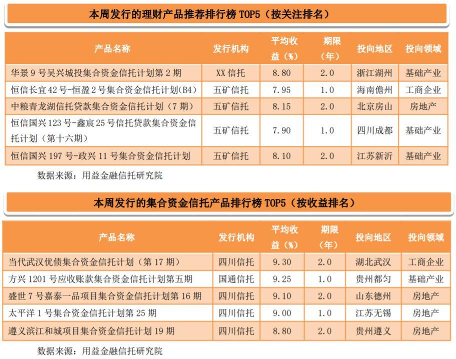 用益-信托理财周刊:集合信托发行回暖发行规模探底反弹_吴兴