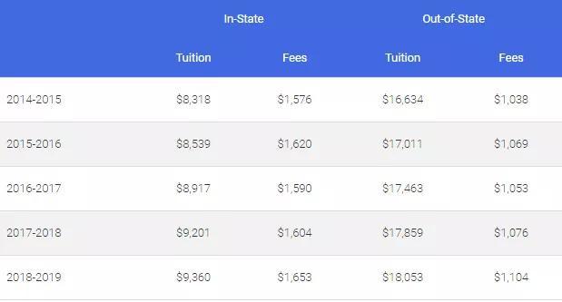 干货!美国名校硕士课程每年费用成本大盘点