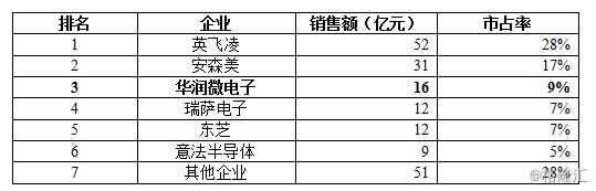 华润微(688396.SH)上市在即,科创板迎来国内最大半导体IDM厂商