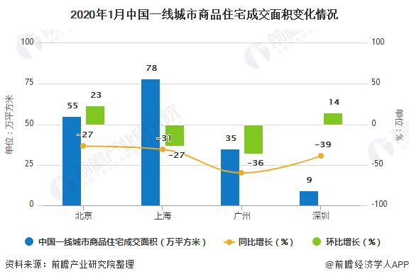 2020年1月中国房地产行业市场现状及发展前景分析 未来市场走势仍将保持平稳增长