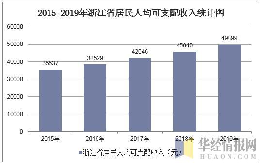 浙江年人均收入_浙江大学