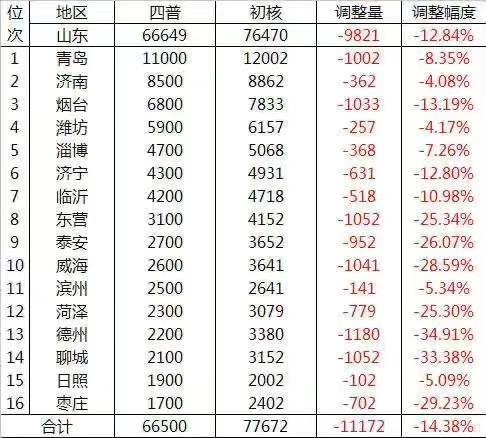 GDP山东第15的日照,有这么厉害的企业,还曾出了中国第二富豪