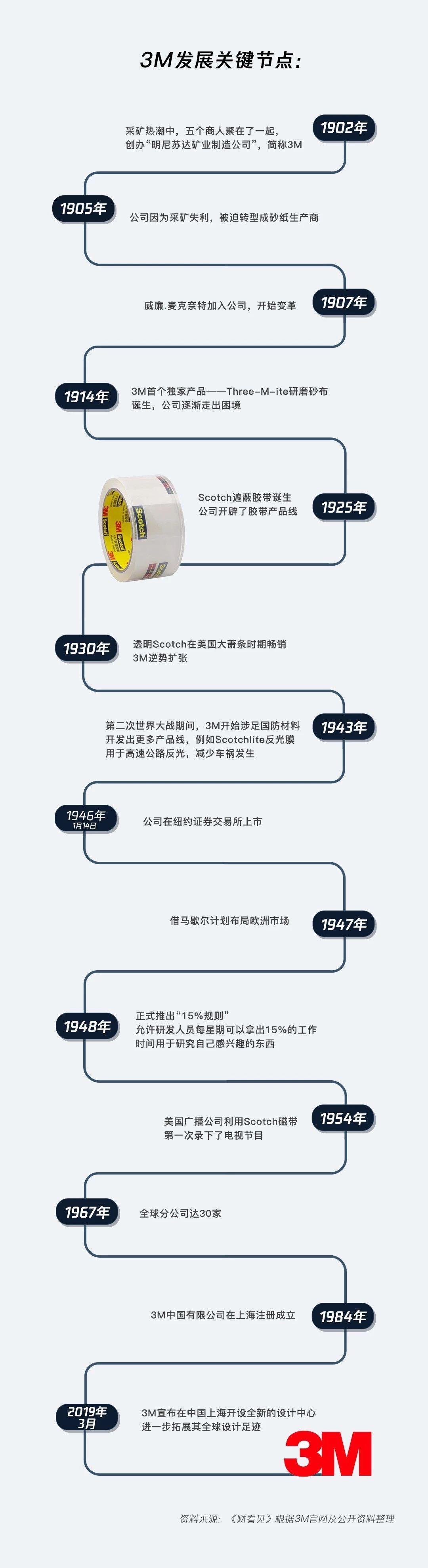 拥有100多年历史10万专利的3M可不是一家口罩公司!