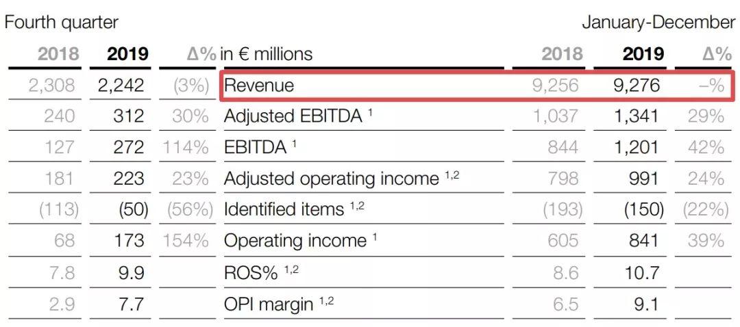 【财经】阿克苏诺贝尔2019年营收104亿美元,去年裁员700人