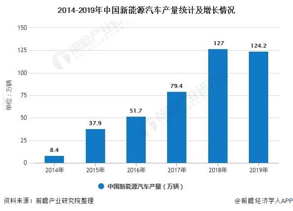 2020年中国新能源汽车行业市场分析:长期向好发展态势不变 迈入高质量发展调整期