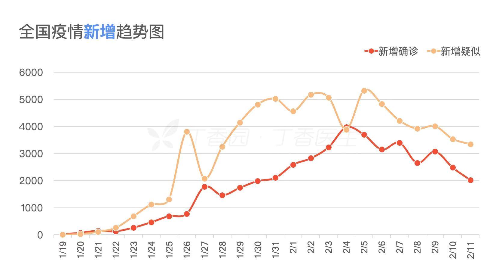 最前线 | 钟南山称希望这次疫情能在4月左右结束,为李文亮落泪