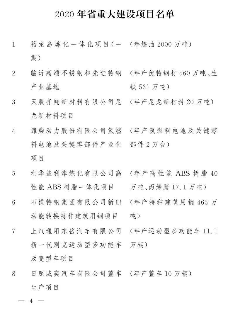 2020山东重大项目名单公布!淄博的项目有这些……