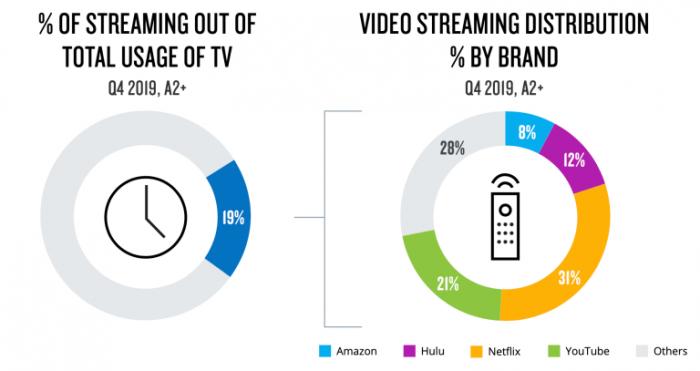 尼尔森:流媒体几乎占所有美国电视观看量的20%节目内容增加10%