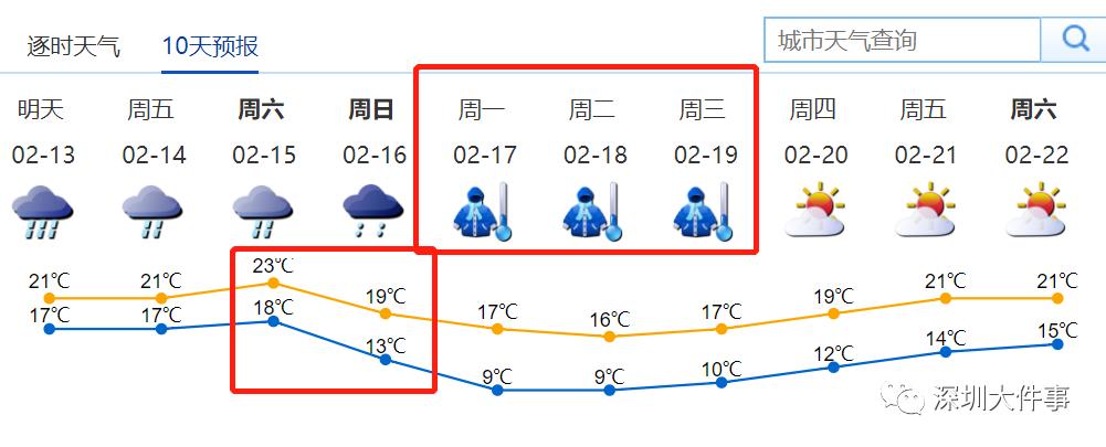 15日夜间,预计强冷空气抵达深圳,深圳市气温急剧下降,24小时  降温图片