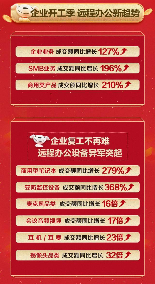 京东电脑数码超品日商用渠道大爆发企业业务成交额同比增长127%