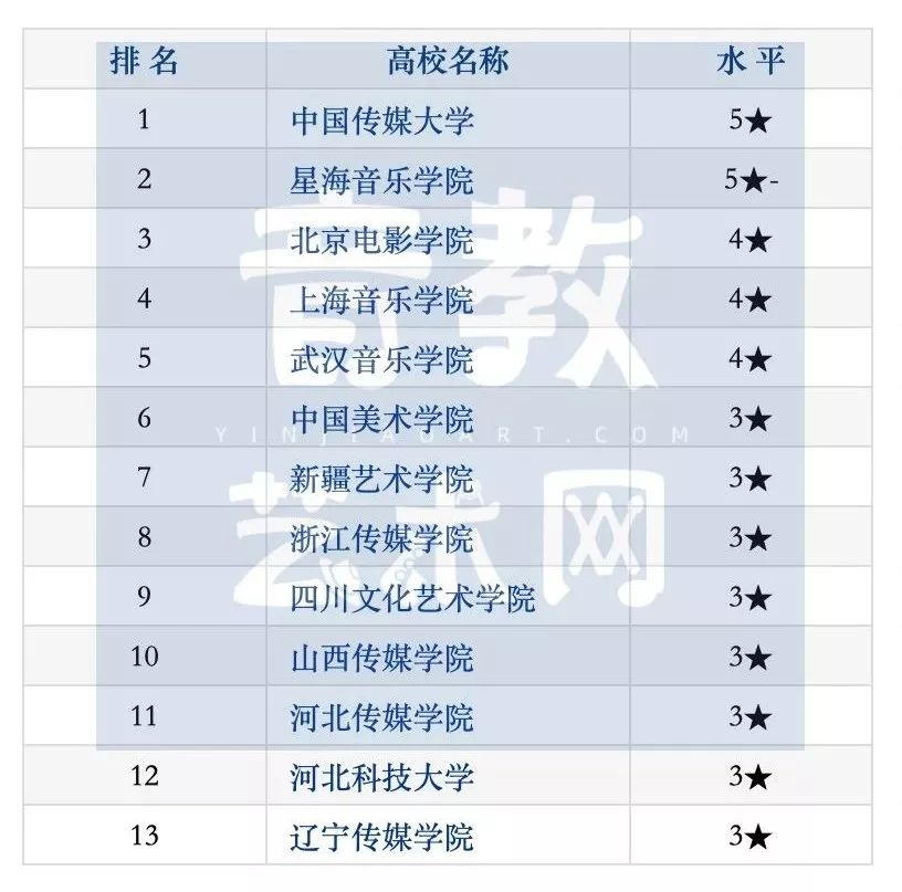 2018音乐学专业排行_艺术生速看 2019 2020年中国最好音乐学校及专业排名