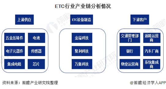 2019年中国ETC行业市场竞争格局分析 市场集中度高、RSU生产设备产商三足鼎立
