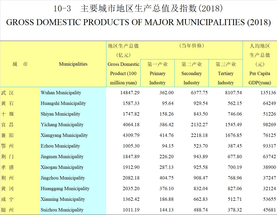 十堰经济总量2018_十堰经济开发区(2)