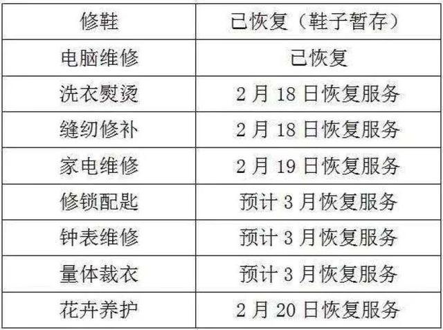 曹家渡社区生活服务中心恢复开放,多数摊位2月18日起回归正常