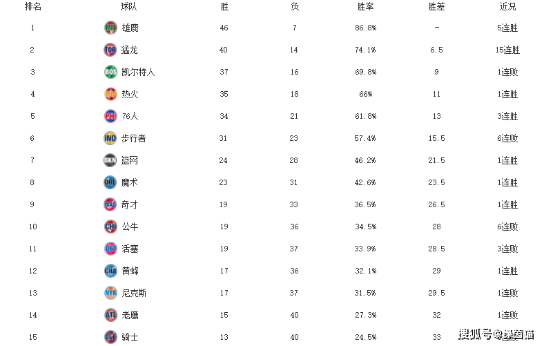 原创             NBA东西部最新排名!76人击败快船,状元锡安创纪录,马刺止连败