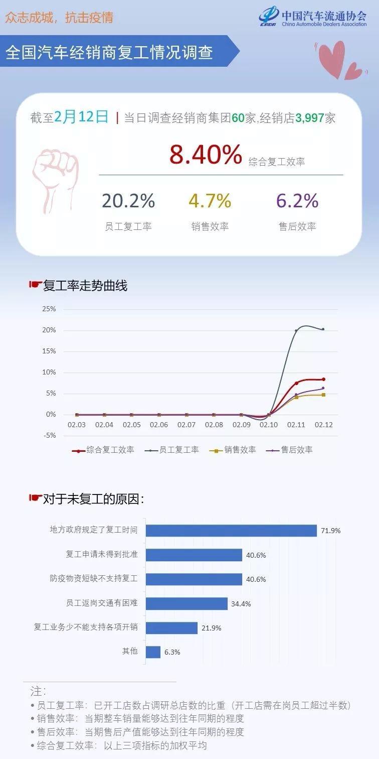 中国汽车流通协会:汽车经销商目前综合复工效率仅8.4%