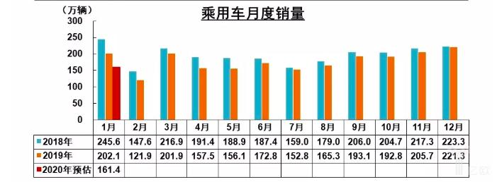 中汽协:1月汽车销售或为194.1万辆,新能源汽车降幅达54.4%