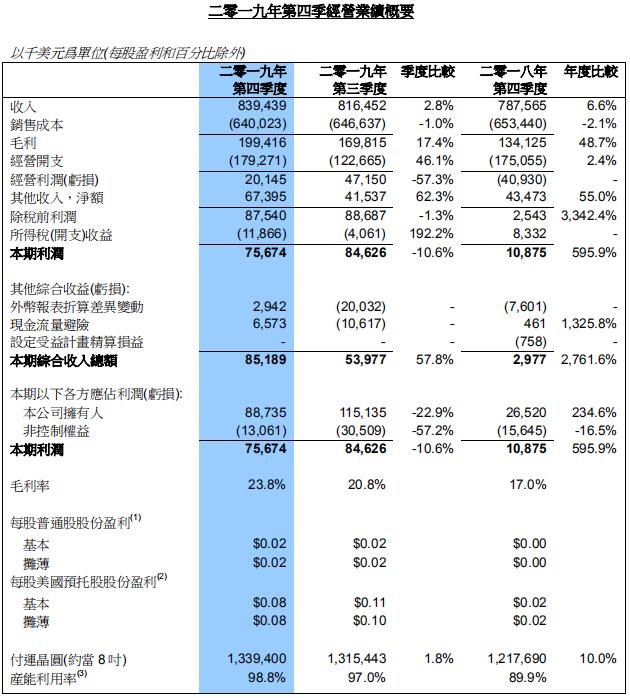 中芯国际第四季度营收8.39亿美元,同比增长6.6%