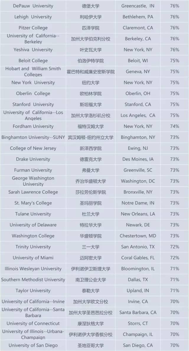 USNews公布美国毕业率最高的大学!美国高等教育有多难?