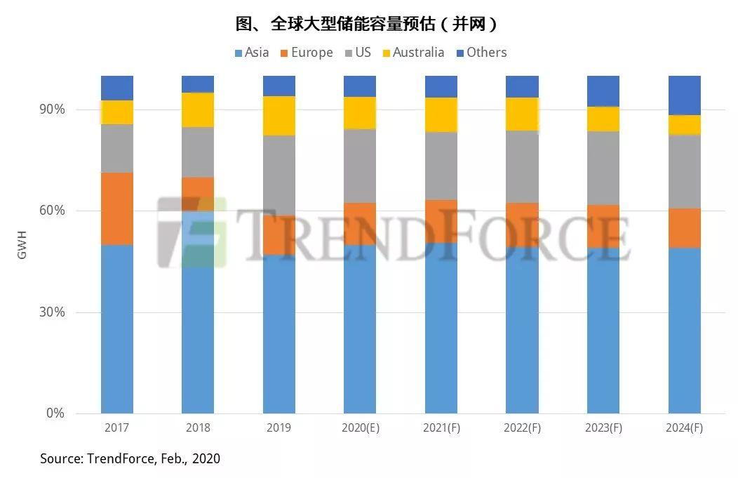 2019-2024年大型储能市场年复合成长率,亚洲居冠 | 集邦咨询