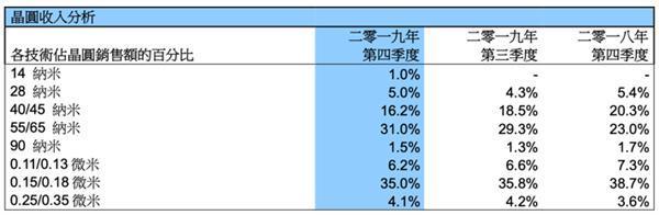 中芯国际14nm量产2019年已贡献768万美元营收