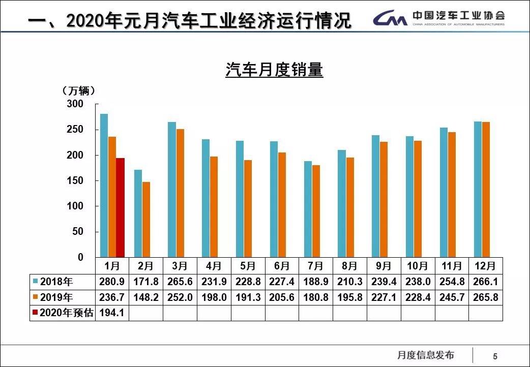 中汽协:新冠疫情对车市短期影响将大于非典